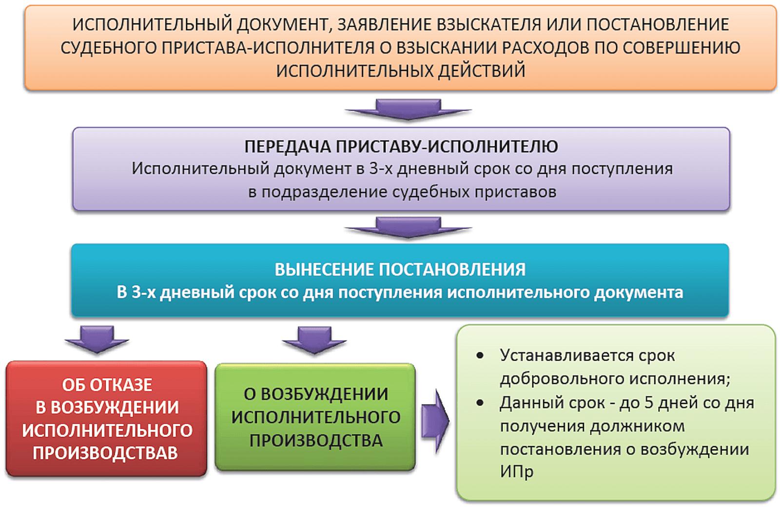 схема исполнительного производства