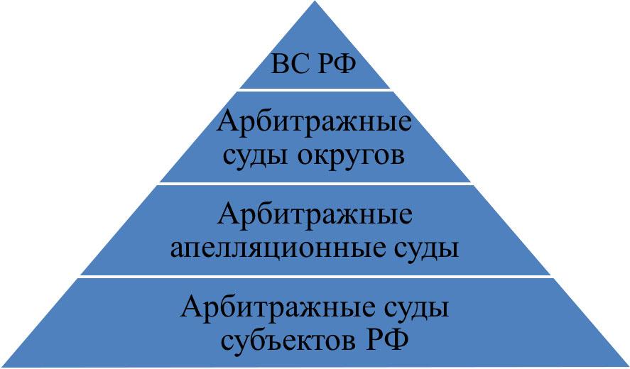 Сфера деятельности арбитражных судов Российской Федерации