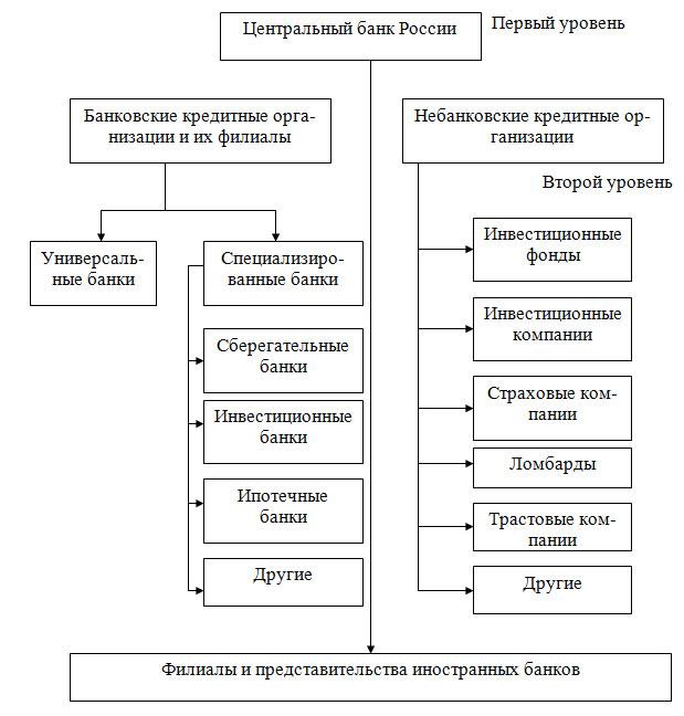 Виды небанковских кредитных организаций