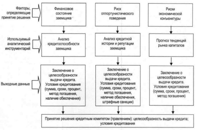 Скоринговая система оценки кредитоспособности
