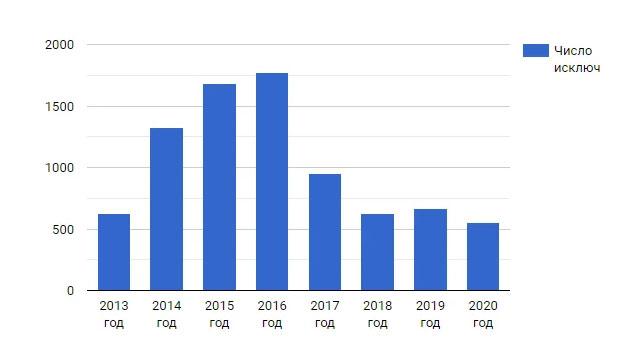 Закрытые МФО в 2021 году